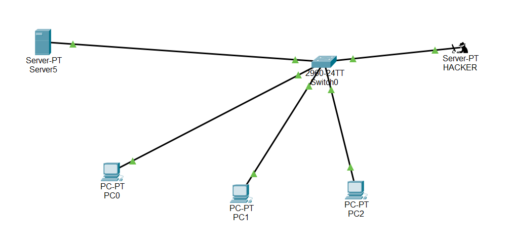 Cisco Switch DHCP Snooping yapılandırması- Featured Shot